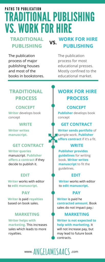 Infographic comapring traditional publishing and work for hire publishing.